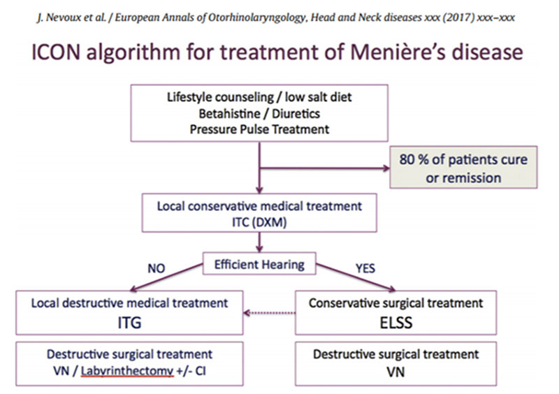 International consensus algorithm for treatment of MD