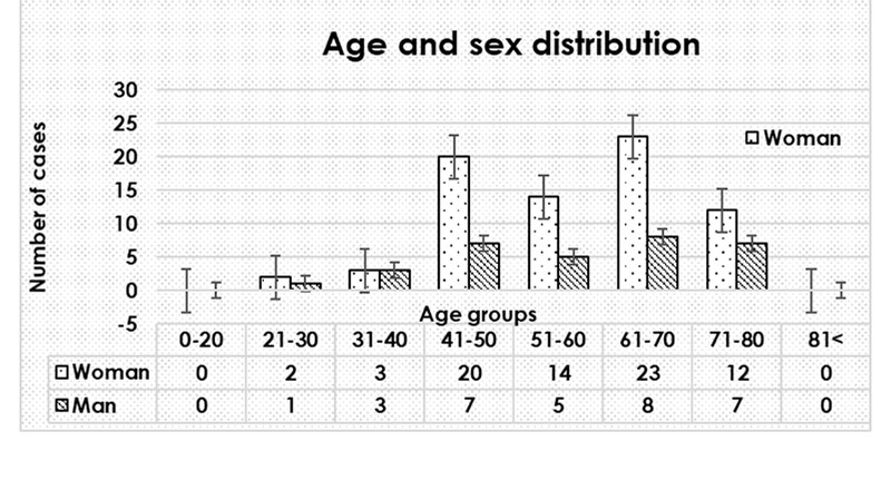 Epidemiological characteristic studied on the 105 definite MD patients
