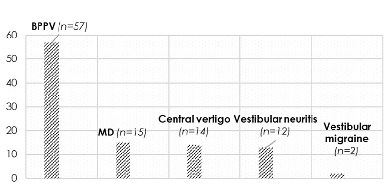 The incidence of the different peripheral vestibular disorders in the examined population at Semmelweis University