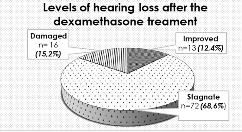 Levels of hearing loss after the dexamethasone treatment