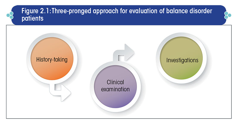 Three-pronged approach for evaluation of balance disorder patients