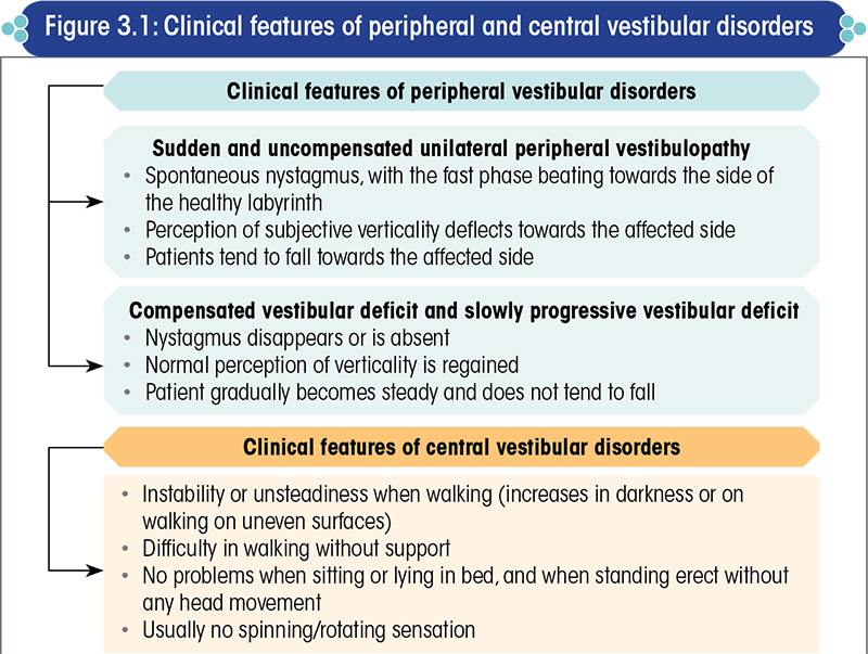 Clinical features of peripheral and central vestibular disorders