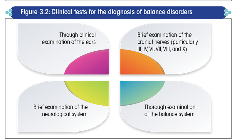 Clinical tests for the diagnosis of balance disorders