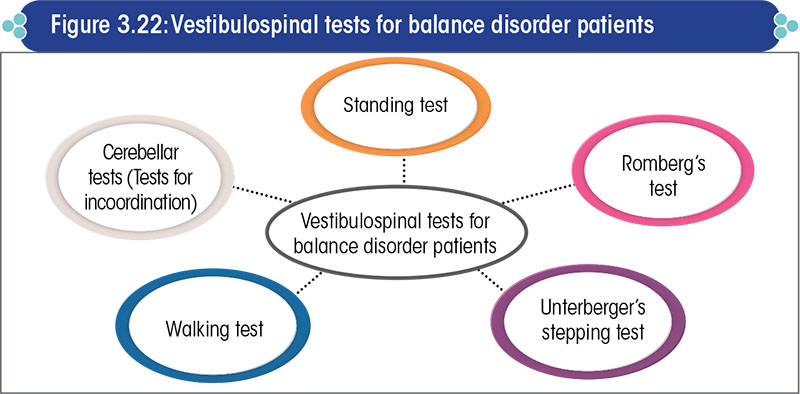 Vestibulospinal tests for balance disorder patients