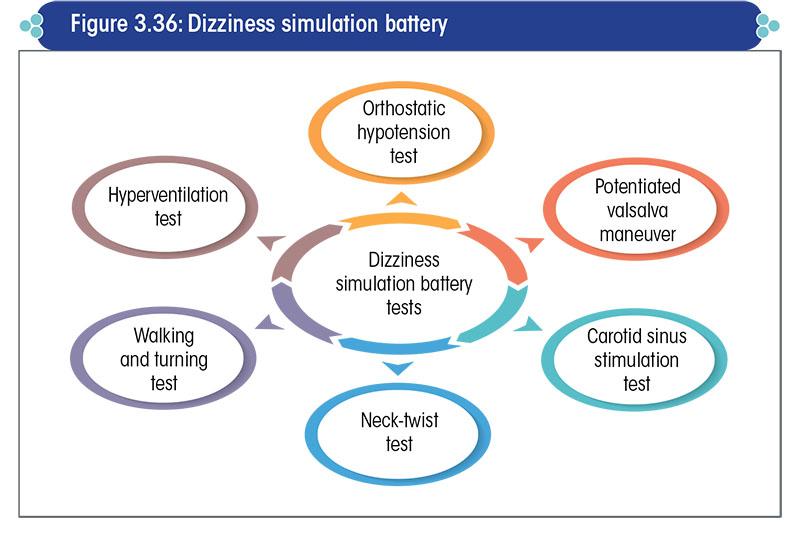 Dizziness simulation battery