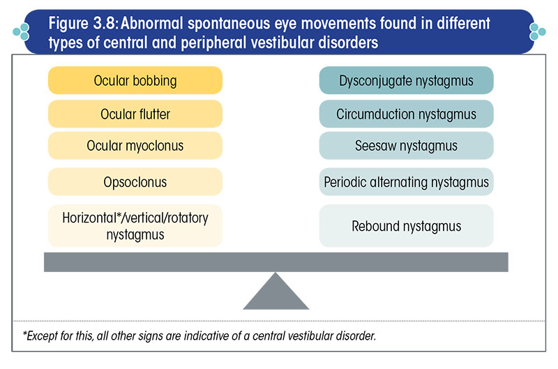 Abnormal spontaneous eye movements found in different types of central and peripheral disorders