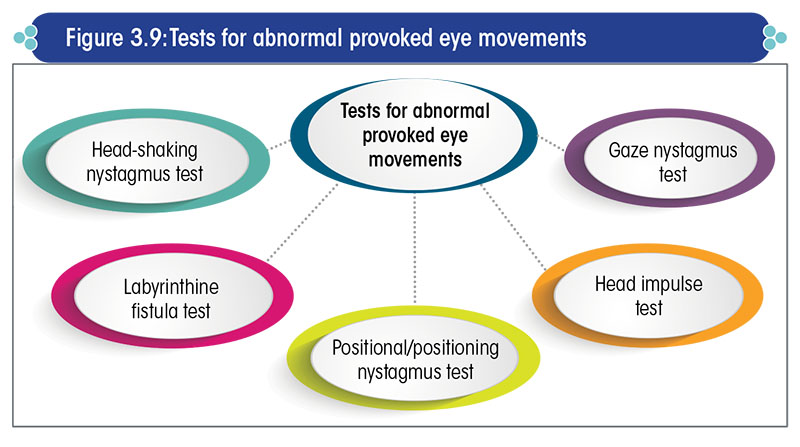 Tests for abnormal provoked eye movements