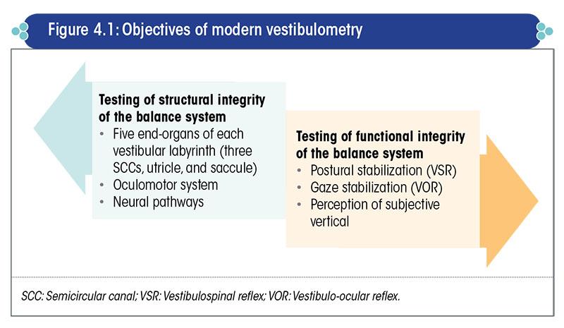 Objectives of modern vestibulometry