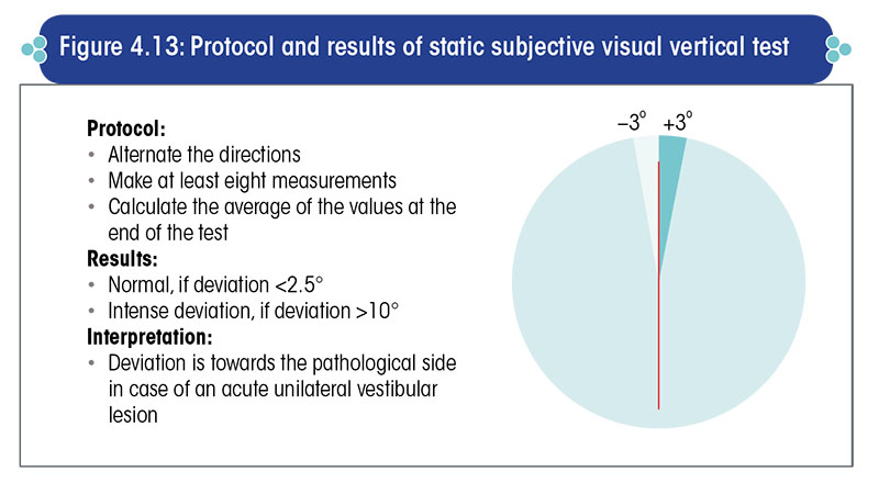 Protocol and results of static subjective visual vertical test