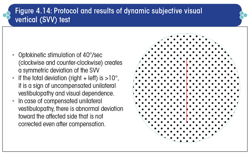Protocol and results of dynamic subjective visual vertical (SVV) test