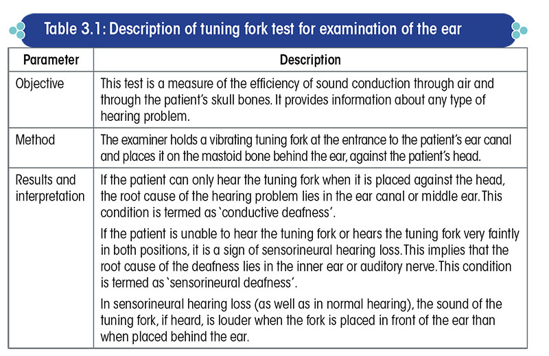 Description of tuning fork test for examination of the ear