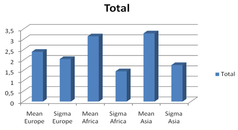 Comparison of the coordination of the students coming from different continents