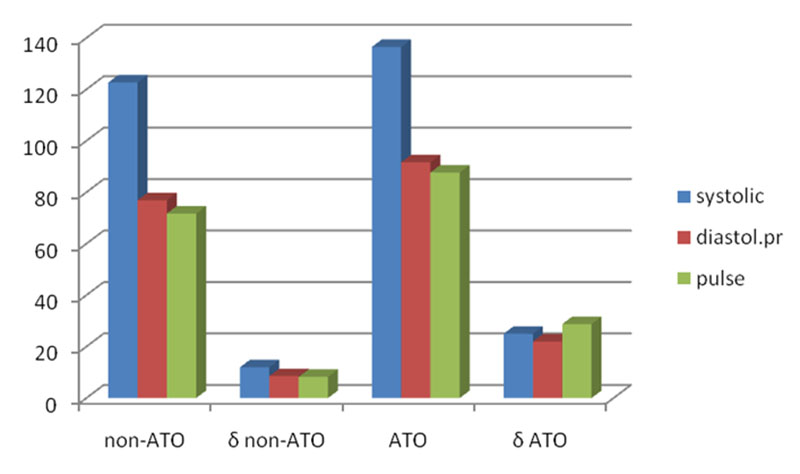 Blood pressure and pulse in non-ATO and ATO groups. Figures indicate mm hg for blood pressure and beats per minute for pulse