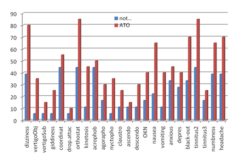 "Complaints structure among ATO and non-ATO participants according to Questionnaire ""Types of Dizziness"". Figures indicate number of patients who complained of the exact symptom"