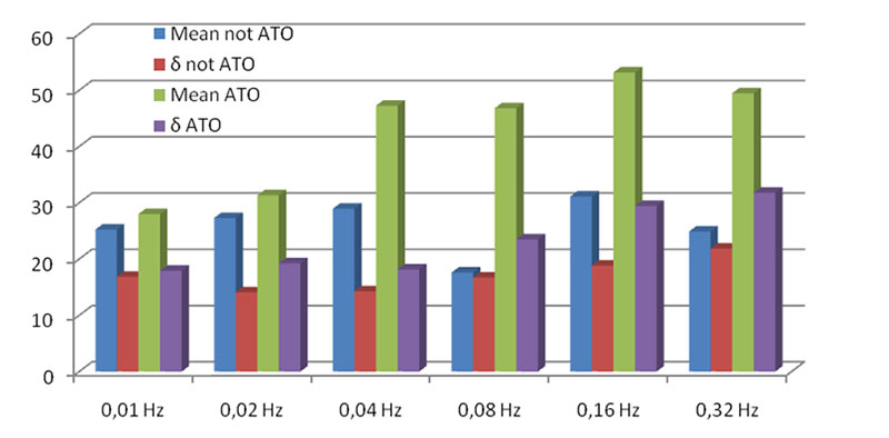 Gain structure for non-ATO and ATO groups. Figures indicate gain coefficient in per cent