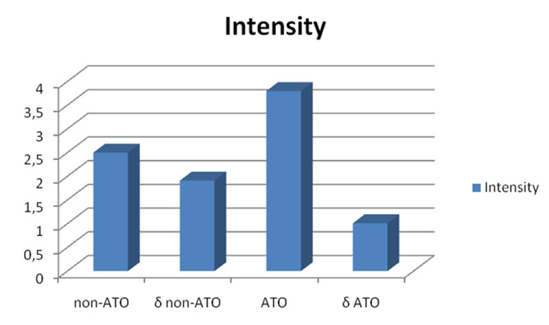 "Intensity of headache complaints among non-ATO and ATO according to Questionnaire ""Types of Dizziness"". Figures indicate number of patients who complained of the exact symptom"