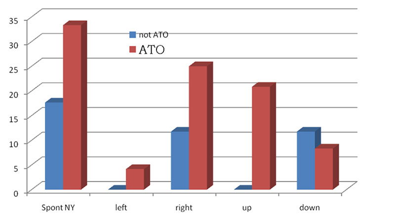 Spontaneous different directions nystagmus structure non-ATO and ATO groups. Figures indicate percentage of patients who had the exact symptom